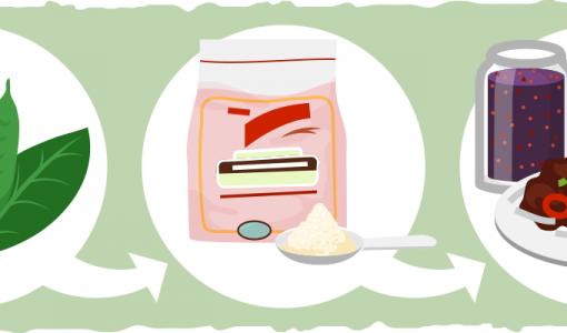 What is Guar Gum? Definition, Benefits, Risks, & Uses